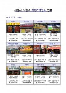 안전행정부 서울시 노원구 착한가게 착한가격업소 현황